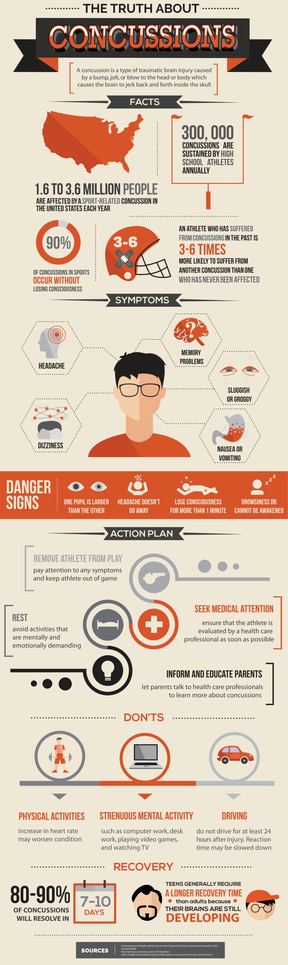Tragos Law Concussion infographic