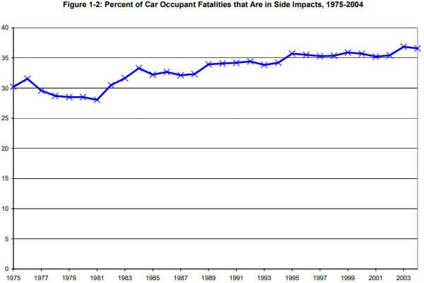 car occupant fatalities in side impacts 1975-2004
